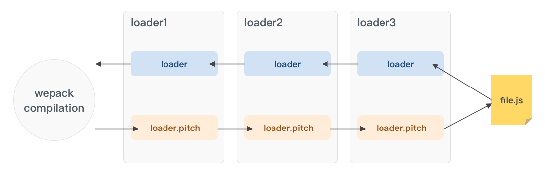 webpack-loader-flow-with-pitch.png