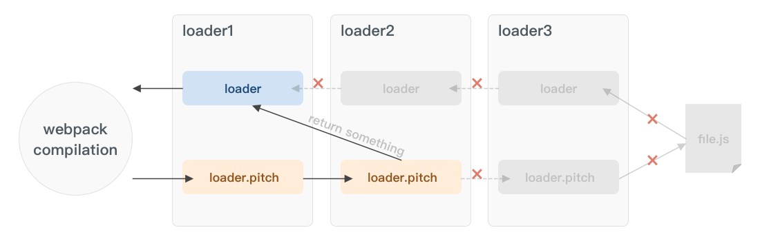 webpack-loader-flow-with-pitch2.png